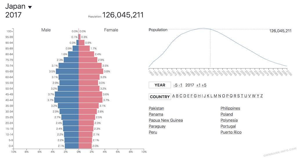 日本の人口ピラミッド図