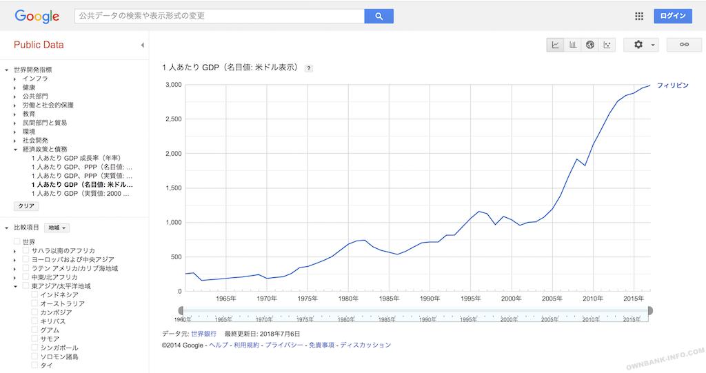 フィリピンのGDP成長率グラフ