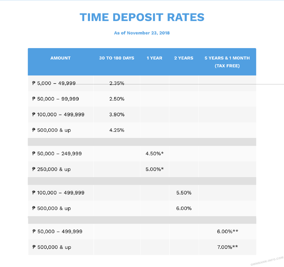 貯蓄銀行の定期預金金利レート