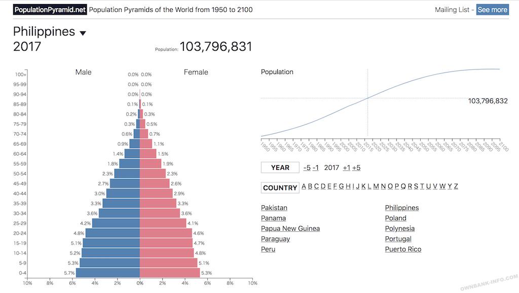 フィリピンの人口分布と人口ボーナス